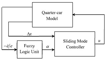 a) Block diagram of the FSMC, b) Fuzzy-Sliding surface representation