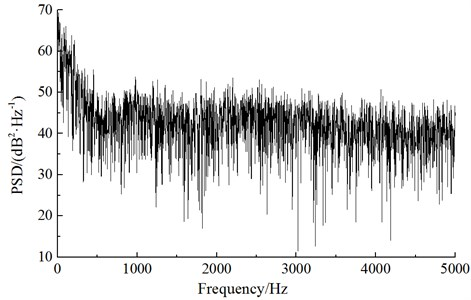 Power spectrum density at the observation point of nose tip of head train