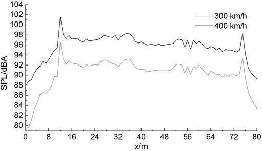 Sound pressure levels under different running speeds