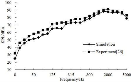 A comparative analysis on aerodynamic noises under one-third octave