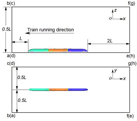 Computational domain of the high-speed train