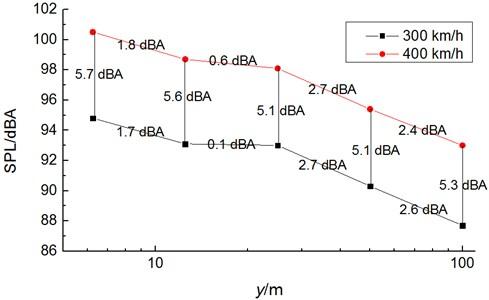 A comparison curve of sound pressure levels in pantograph area
