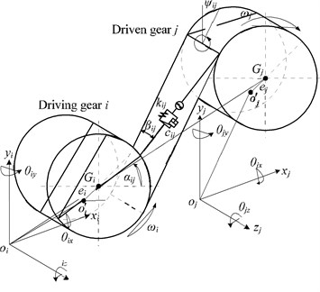 Mechanical model of a gear mesh