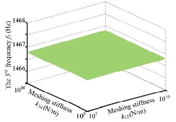 The first three frequency curves with meshing stiffness k12 and k34