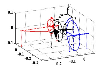 The first three modal shapes in different meshing stiffness