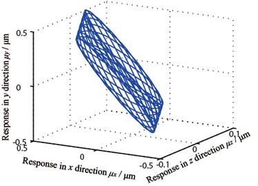 Gear axis orbit