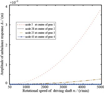 Unbalance response curve