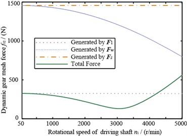 The dynamic gear mesh force