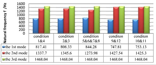 The first three order natural frequencies of geared system in 12 different conditions