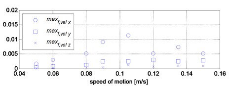 Graphical presentation of the values of vibration parameters for given motion speed values