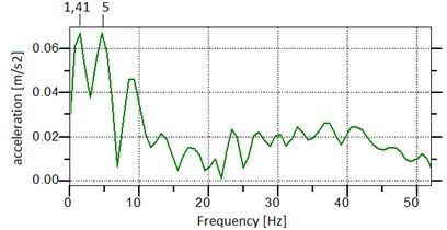 Acceleration signal spectrum