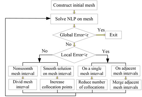 Schematic of adaptive mesh refinement method