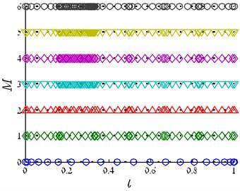 a) FOI mesh point history, b) VOI mesh point history