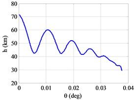 a) Altitude vs. downrange, b) velocity vs. time,  c) flight path angle vs. time, d) attack angle vs. time