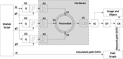 Control of piezorobot and trajectory tracking system block diagram