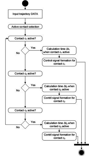 Segments' control algorithm