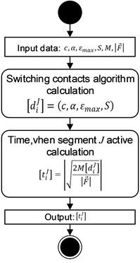 General active segment time calculating algorithm