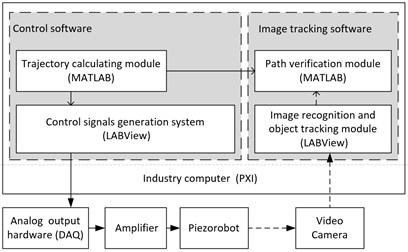 The structure of the piezorobot control and path verification system