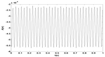 The time response and the signal spectrum diagram of M2