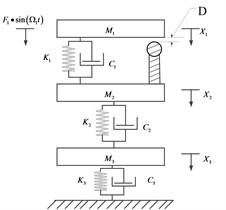 The three-degree-of-freedom vibro-impact model of bearing