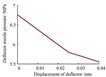 Deflector plate nozzle's pressure