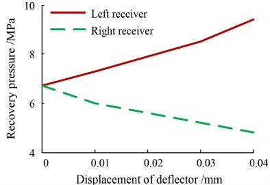 Recovery pressures at the jet-pan receivers