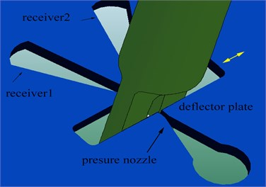 Structure of deflector-jet components