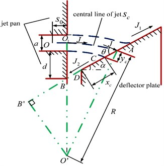 Geometry model of the wall attached jet in pilot stage