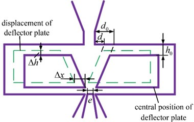Schematic diagram of deflector offsets