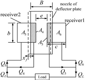 Relative position between deflector plate nozzle and receivers