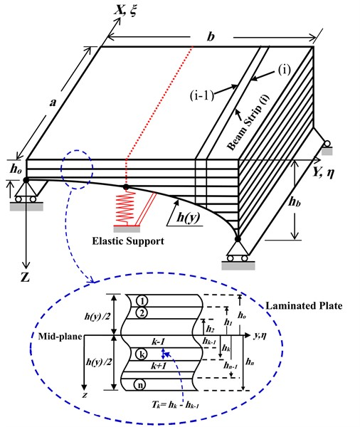 The geometrical model of Basalt FRP laminated variable thickness rectangular plate  with intermediate elastic support