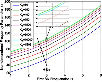 Variation of non-dimensional frequencies parameter (Ω) with different mode number  and elastic restraint coefficient (KT)