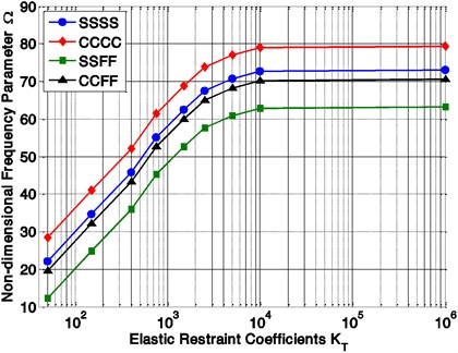 Variation of non-dimensional frequencies parameter (Ω)  with elastic restraint coefficient (KT) and boundary conditions