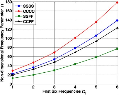 Variation of non-dimensional frequencies parameter (Ω)  with different mode number and boundary conditions