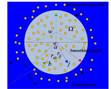 Particle interactions in SPH within the influence domain governed by the kernel function