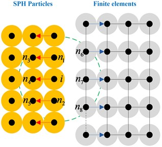 Contact between SPH particles  and finite elements