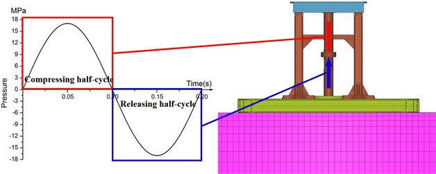 The dynamic load and the acting positions