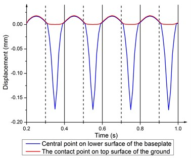Displacement time history of the central point on the baseplate lower surface  and the contact point on top surface of the ground at 5 Hz