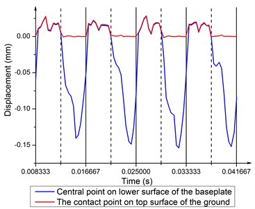 Displacement time history of central point on the baseplate lower surface  and the contact point on top surface of the ground at 120 Hz