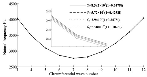 The comparison of natural frequency and damping factor for transition layer with different materials