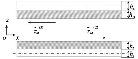 The schematic of shear force balance