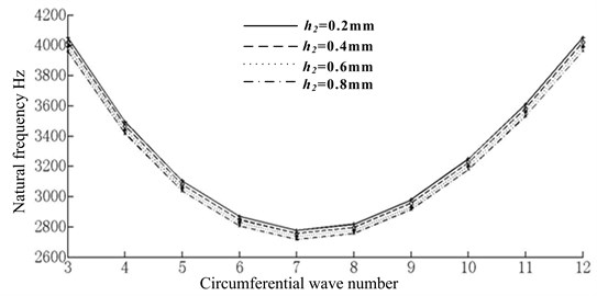 The comparison of natural frequency and damping factor  for transition layer with different thicknesses