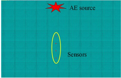 Simulation of AE-wave propagation in SiC plates