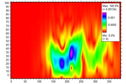 WT results for an isotropic plate: a) simulation; b) experiment