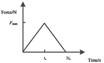 Numerical simulation model of AE source