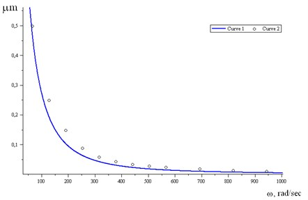 The curve 1 is calculation data by Eq.(15); the curve 2 is experimental data from [26]