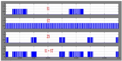 S1: Switching pulse for S1 switch, ST: Shoot-through pulse, ZS: Zero state, S1+ST:  S1 pulses combined with ST wave