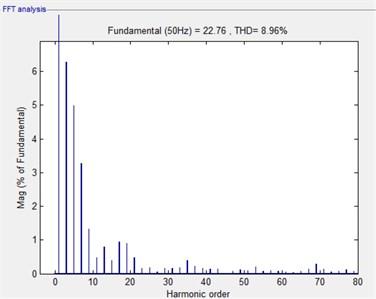 Voltage harmonics spectrum