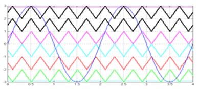 Simulation waveforms for multicarrier SPWM techniques