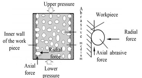 Schematic diagram of the force of particles in the channel